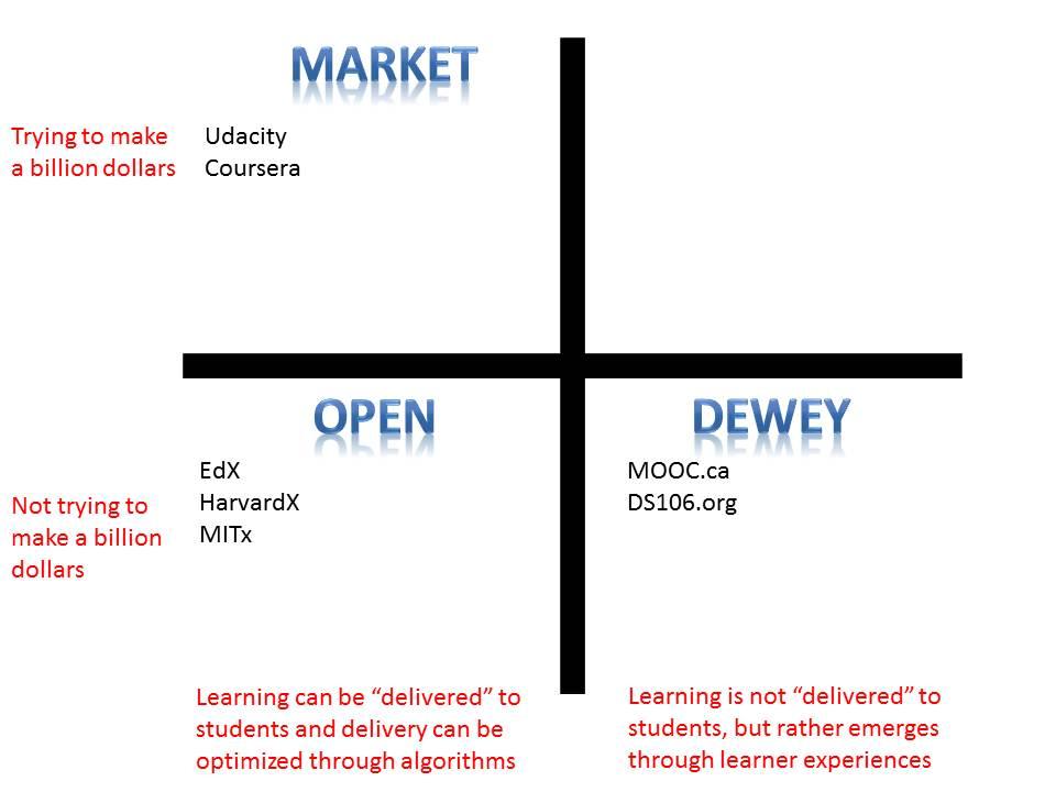 MOOCs en educación