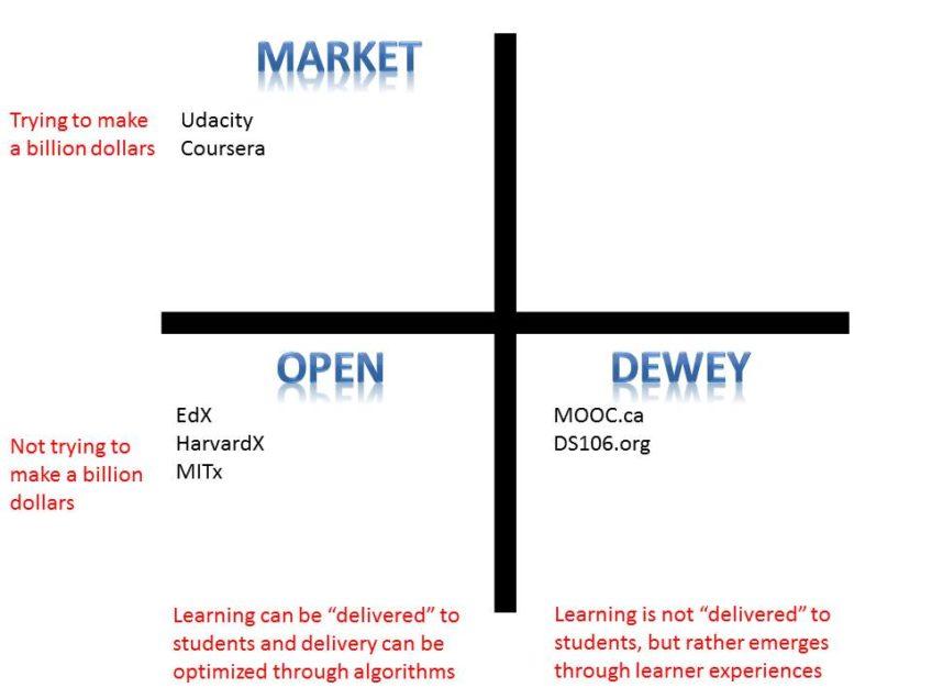 Resumiendo los MOOCs en una imagen