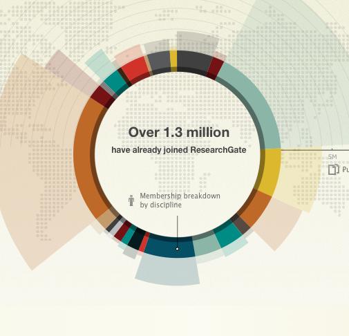 ResearchGate, la red social para investigadores